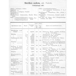 Vestmanlands Länskalender 1901